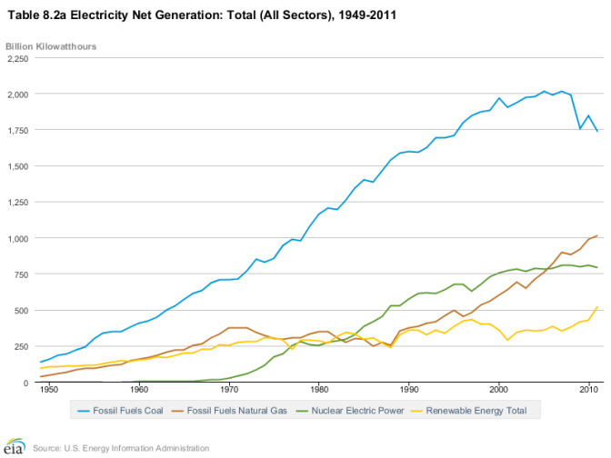 Historical generation of electricity in the USA, 1949 to 2011.  Source U.S. Energy Information Administration (EIA) via Wikipedia