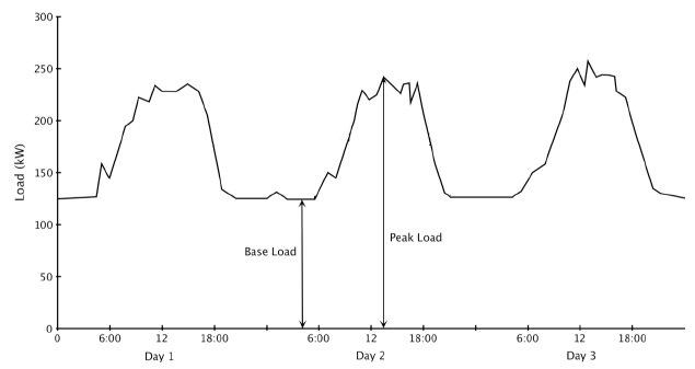 Electricity Load [Demand] Curve over 3 days.  This is very typical of most electrical systems, demand rises during the day and falls during the night.