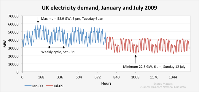 Courtesy of http://www.euanmearns.com/wp-content/uploads/2013/10/UK_electricity_demand.png
